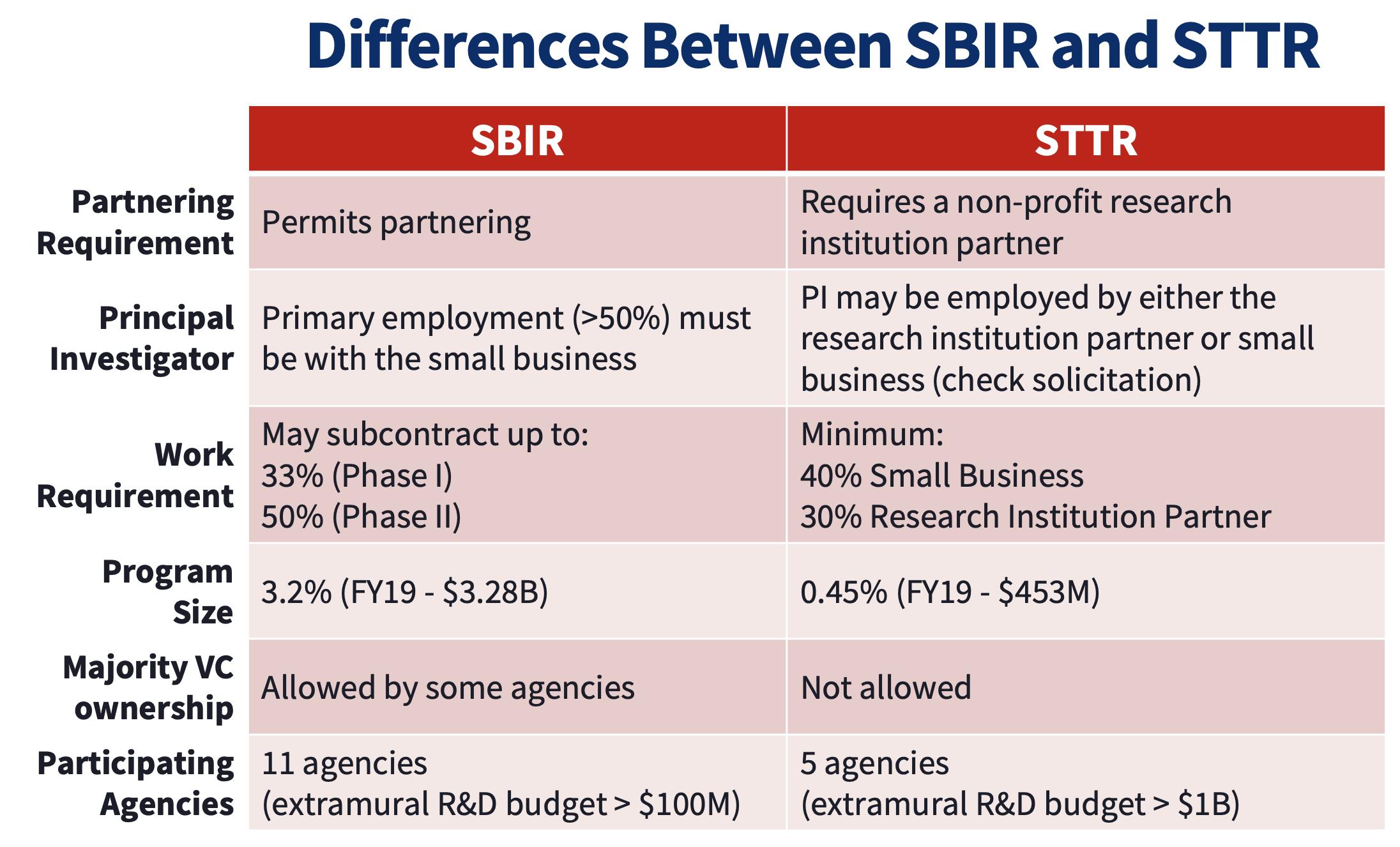 Differences between SBIR & STTR Grants