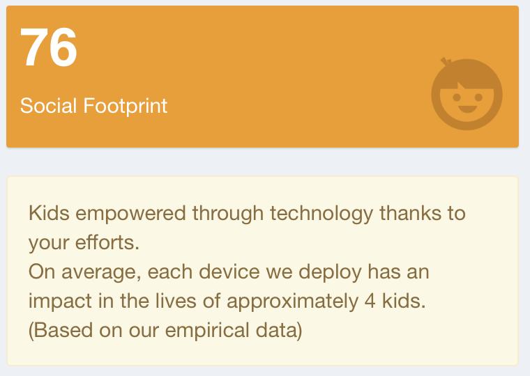 eSmart - Tampa Bay Wave - historical giving-Social Footprint